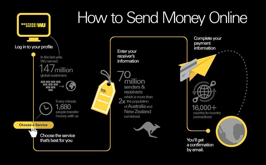 Money Through Western Union Wiring Diagram