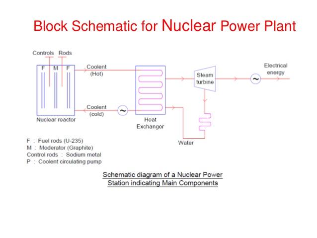 Enjoyable Block Diagram Nuclear Power Plant Wiring Diagram Data Schema Wiring Cloud Onicaxeromohammedshrineorg