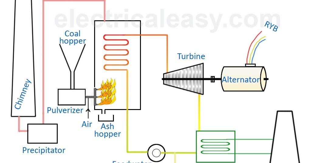 Incredible Power Plant Working Diagram Wiring Diagram Online Wiring Cloud Timewinrebemohammedshrineorg