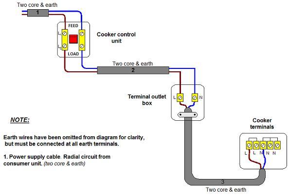 Strange Wiring Electric Oven Diagram Wiring Diagram B2 Wiring Cloud Faunaidewilluminateatxorg