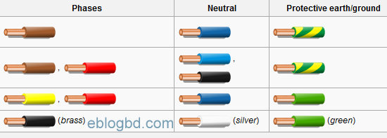 Fine Household Wiring Color Code Wiring Diagram Wiring Cloud Grayisramohammedshrineorg