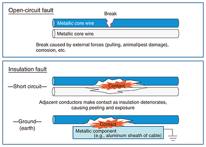 Tremendous Metallic Cable Fault Location Search Technology Ntt Technical Review Wiring Cloud Mousmenurrecoveryedborg