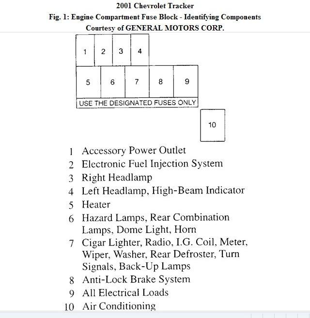 LR_1951] 2003 Chevy Tracker Fuse Box DiagramOsuri Emba Mohammedshrine Librar Wiring 101