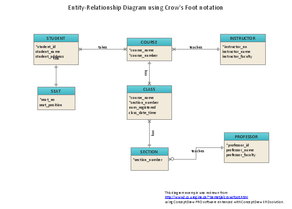 Stupendous What Is Entity Relationship Diagram Wiring Cloud Overrenstrafr09Org