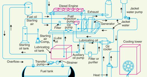 Super Schematic Diagram Of Diesel Power Station Wiring Cloud Timewinrebemohammedshrineorg