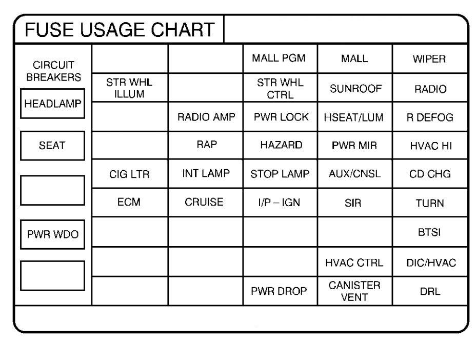 hvac fuse wiring diagram gg 7481  fuse box diagram likewise 1999 pontiac grand prix fuse  fuse box diagram likewise 1999 pontiac