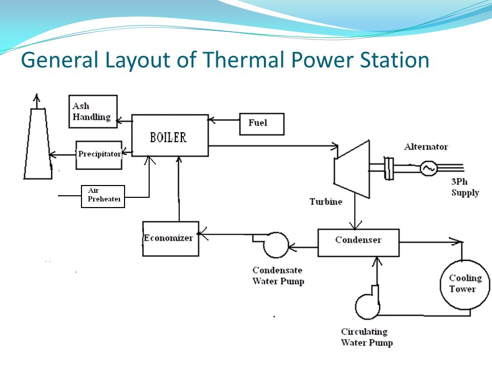 thermal power plant overview diagram wn 3822  thermal power plant diagram ppt schematic wiring  thermal power plant diagram ppt