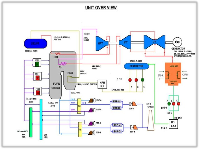 thermal power plant overview diagram cn 6498  thermal power plant overview diagram download diagram  thermal power plant overview diagram