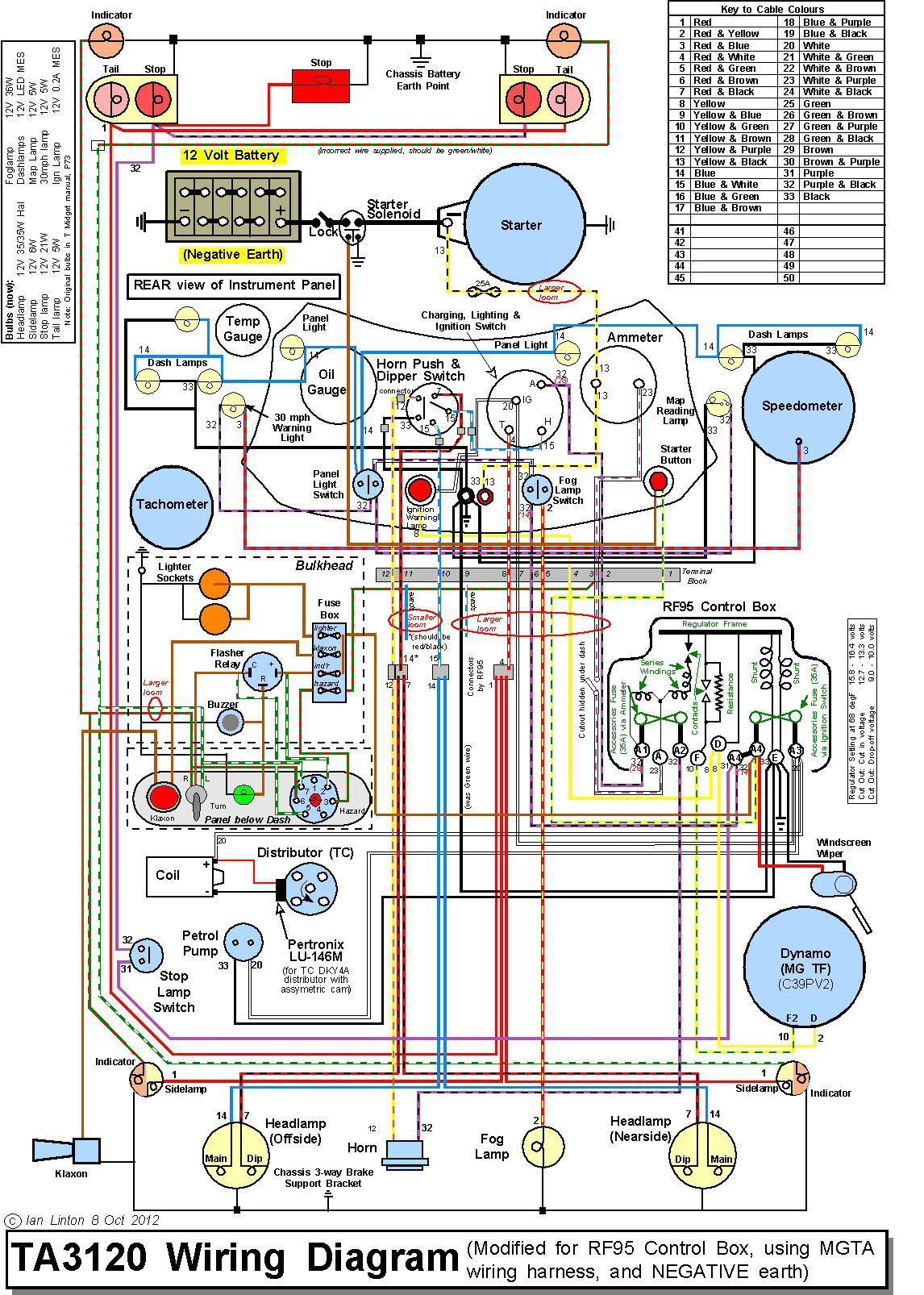 Mg Mgf Wiring Diagram