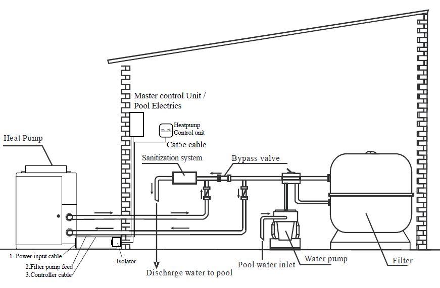 Fabulous Installation Of Swimming Pool Heat Pumps Wiring Cloud Timewinrebemohammedshrineorg