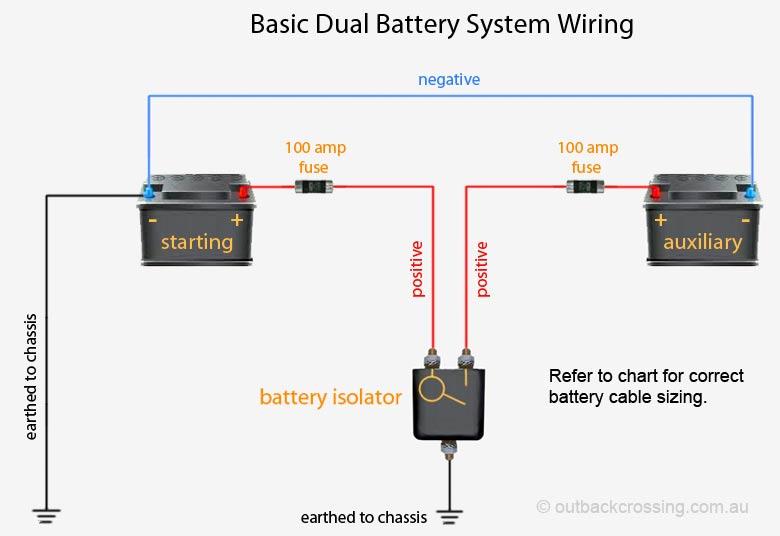 Incredible Basic Dual Battery System Wiring Cloud Lukepaidewilluminateatxorg