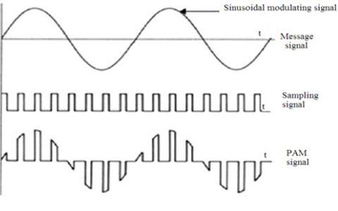 Swell Pulse Amplitude Modulation Pam Theory Of And Its Applications Wiring Cloud Inklaidewilluminateatxorg