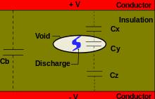 Superb Partial Discharge Wikipedia Wiring Cloud Uslyletkolfr09Org