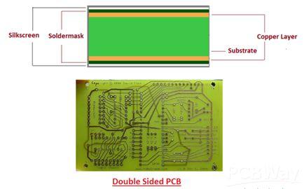 Fantastic Classification And Features Of Pcb Pcb Basic Information Pcbway Wiring Cloud Filiciilluminateatxorg