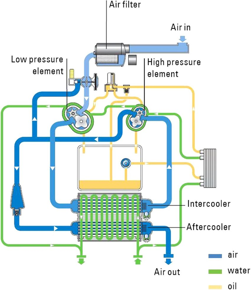 Atlas Copco Compressor Wiring Diagram Ezgo Txt Controller Wiring Diagram Doorchime Tukune Jeanjaures37 Fr