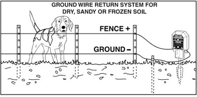 Astounding Electric Fence Security Electric Fence Wiring Diagram Wiring Cloud Rometaidewilluminateatxorg