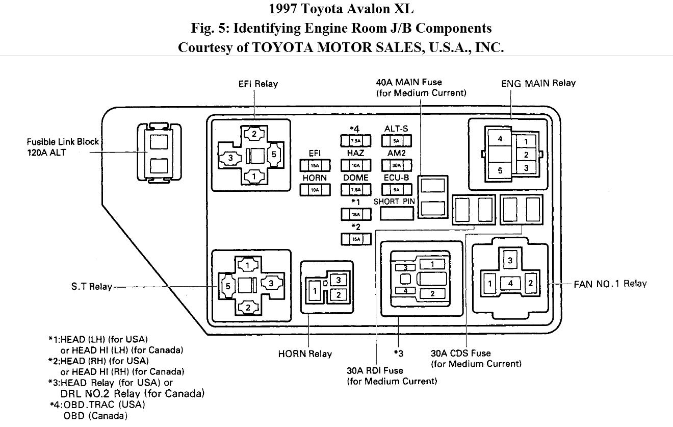 1999 Avalon Fuse Diagram - Wiring Diagram Replace chip-match -  chip-match.miramontiseo.it | 1997 Toyota Fuse Box Diagram |  | miramontiseo.it