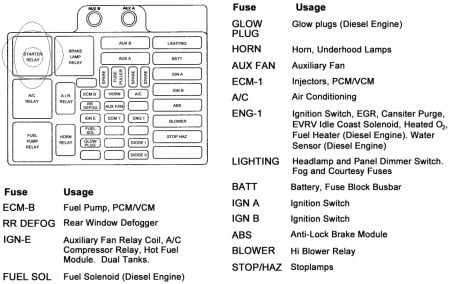 1994 Chevy Fuse Box - Induction Motor Wiring Diagrams -  goldwings.begaya.decorresine.itWiring Diagram Resource