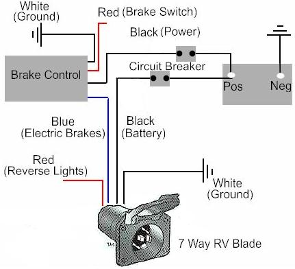 Enjoyable How To Install A Electric Trailer Brake Controller On A Tow Vehicle Wiring Cloud Genionhyedimohammedshrineorg