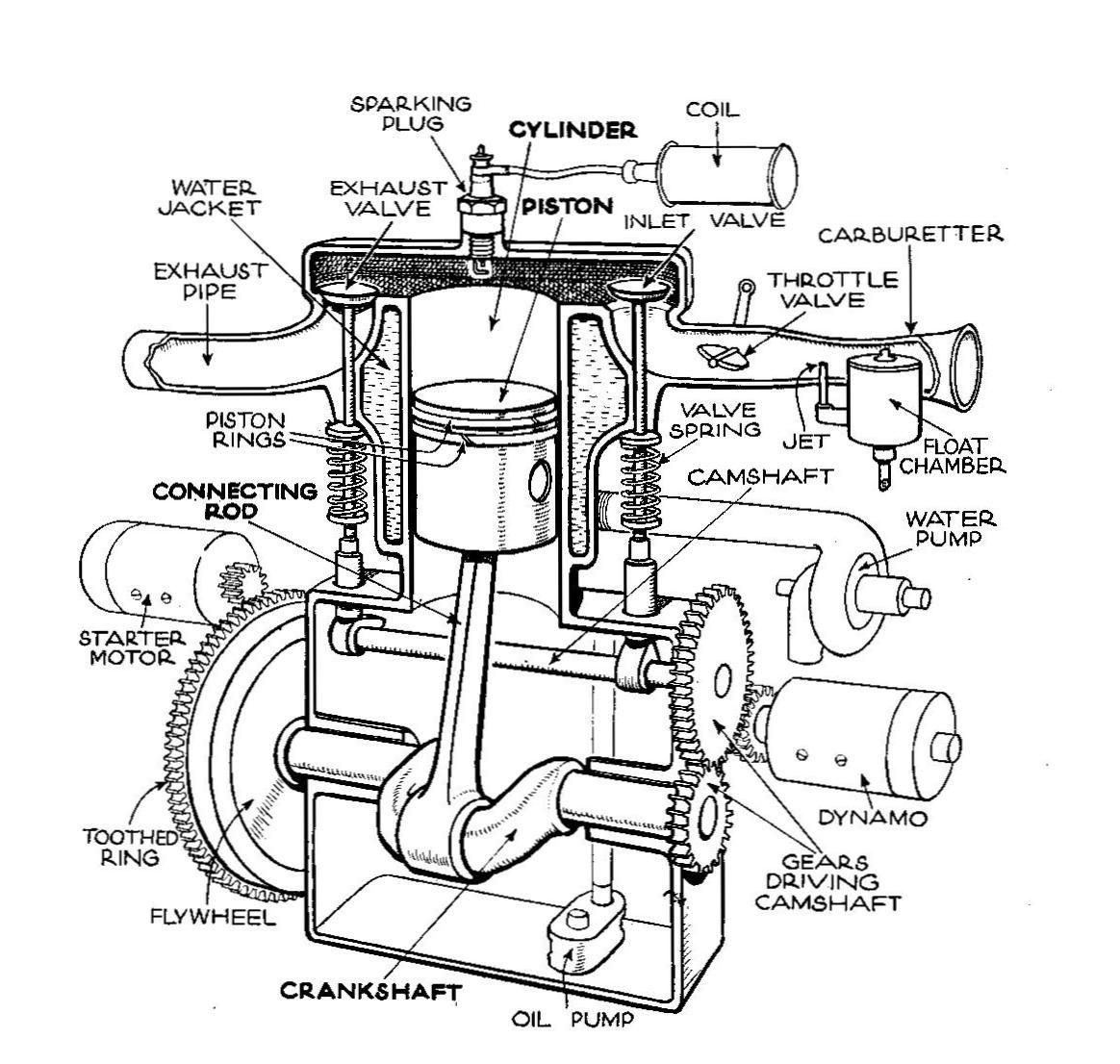 Outstanding Basic Car Parts Diagram Description Single Cylinder T Head Engine Wiring Cloud Licukshollocom