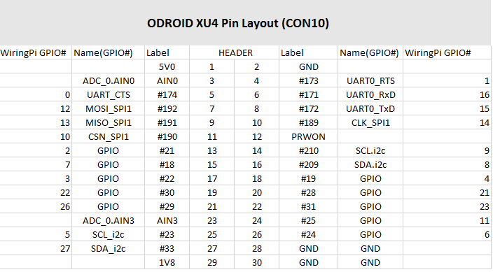 Awe Inspiring Installing Wiring Pi On Odroid Xu4 Mastering Ros For Robotics Wiring Cloud Gufailluminateatxorg
