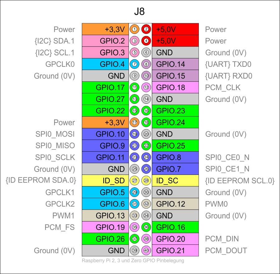 Miraculous Tutorial Raspberry Pi Gpio Pins Mit Wiringpi Einrichten Ansteuern Wiring Cloud Biosomenaidewilluminateatxorg