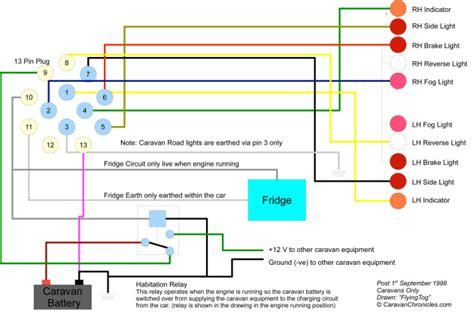 YT_2520] Wiring Diagram For Caravan Electrics Wiring DiagramBotse Syny Omen Nful Inama Benkeme Mohammedshrine Librar Wiring 101