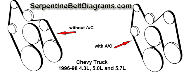 Superb Chevy Truck 1996 98 4 3L 5 0L And 5 7L Wiring Cloud Domeilariaidewilluminateatxorg