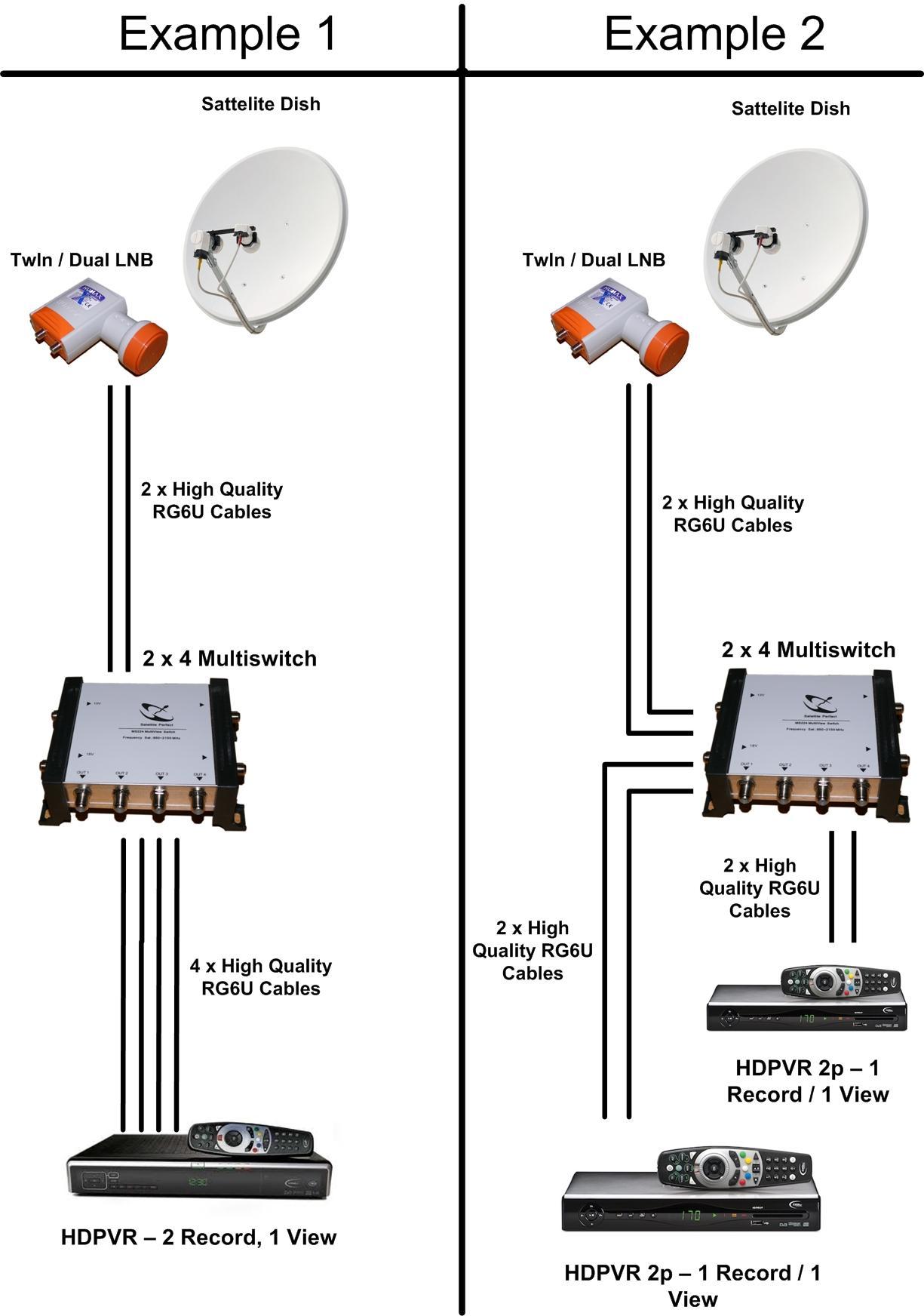 Marvelous Xtraview Installation Setup Instruction Pta Dstv Wiring Cloud Cranvenetmohammedshrineorg