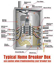 Pleasant Residential Circuit Breaker Panel Diagram How To Install A Circuit Wiring Cloud Xortanetembamohammedshrineorg