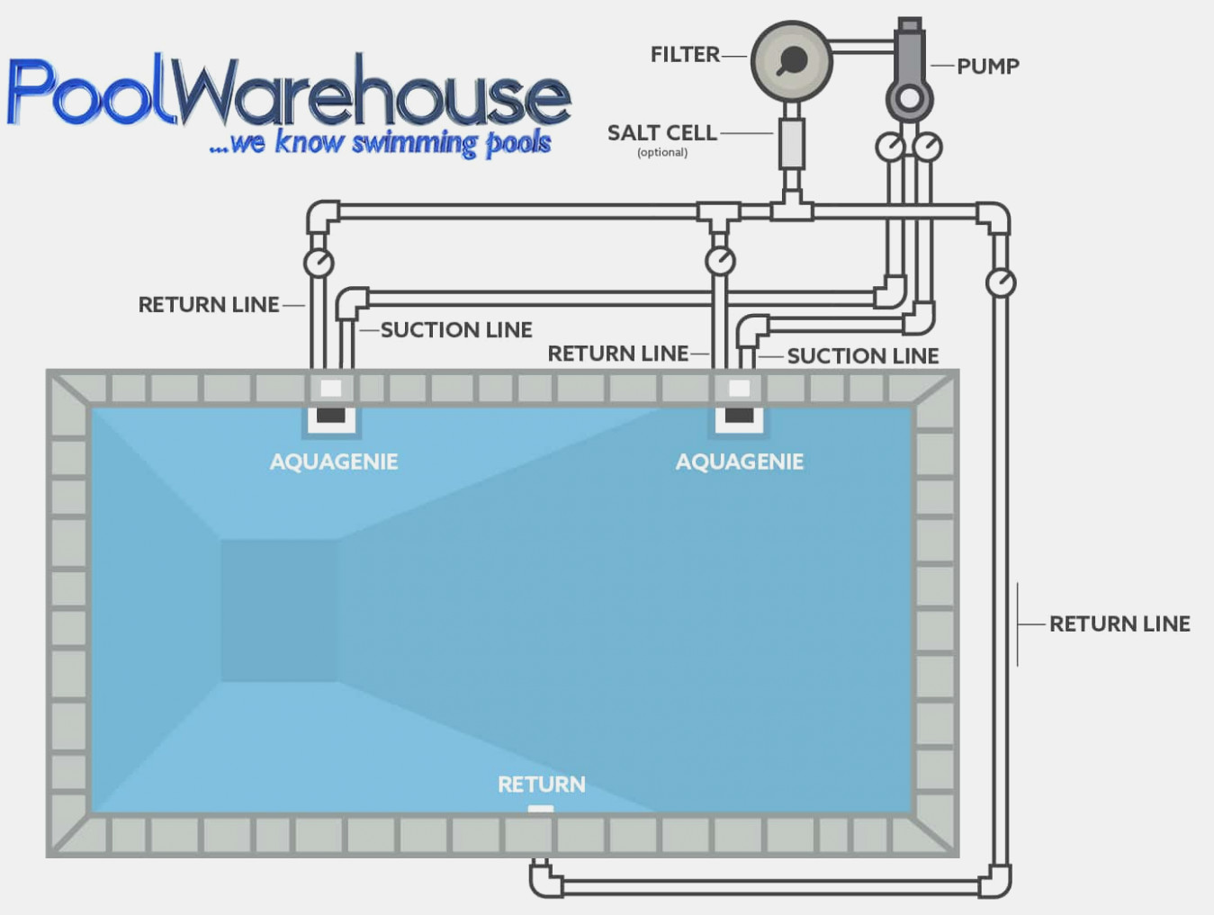 Swimming Pool Wiring Diagram from static-resources.imageservice.cloud
