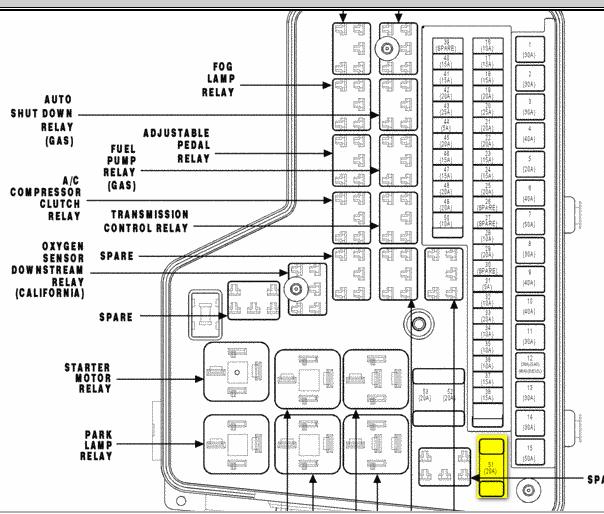 Pleasing Dodge Ram Fuse Box Problem Wiring Diagram Pdf Wiring Cloud Licukosporaidewilluminateatxorg