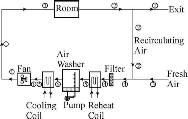 Cool Practical Fundamentals Of Heating Ventilation And Air Conditioning Wiring Cloud Uslyletkolfr09Org