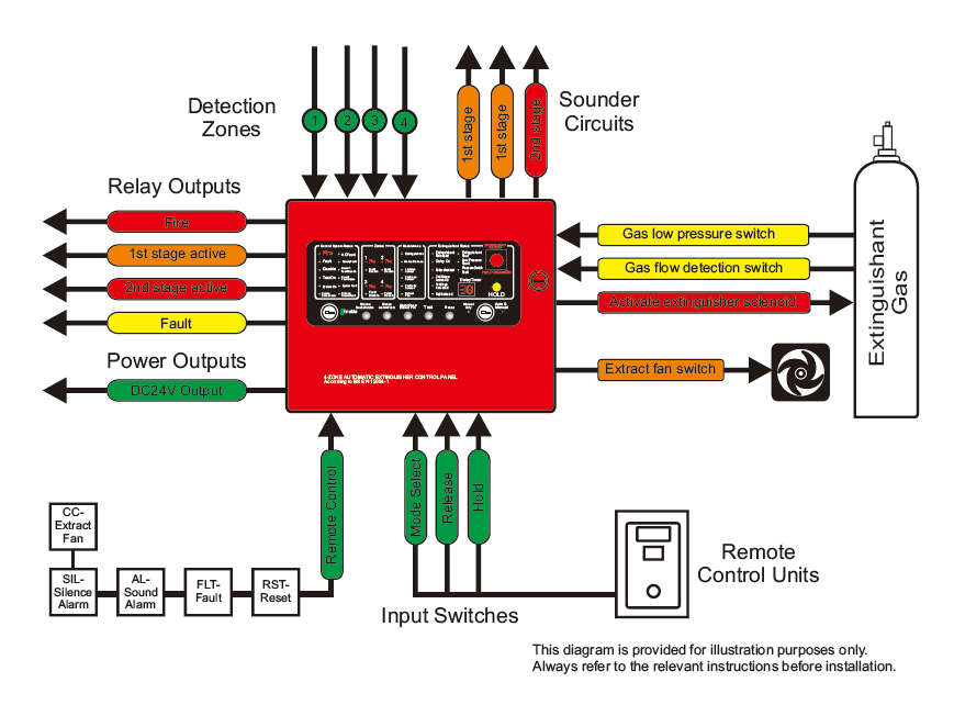 wv4918 fire alarm system wiring diagram as well fire alarm