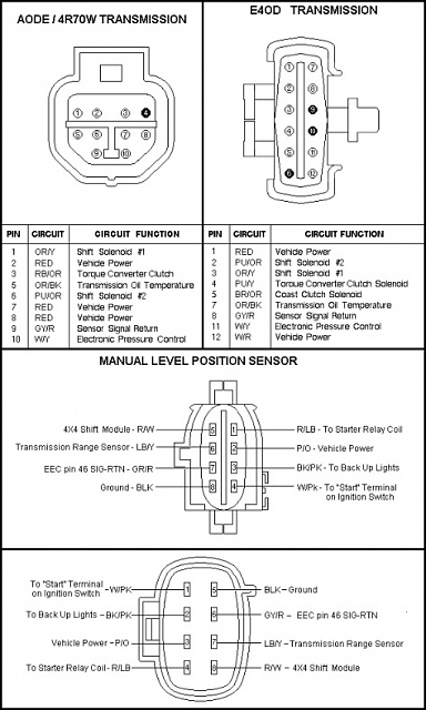 Nx 0095 Diagram In Addition E4od Transmission Wiring Diagram Further 1995 Ford Free Diagram