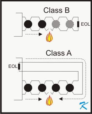 Superb Whats The Difference Between Conventional Class A And Class B Wiring Cloud Rdonaheevemohammedshrineorg