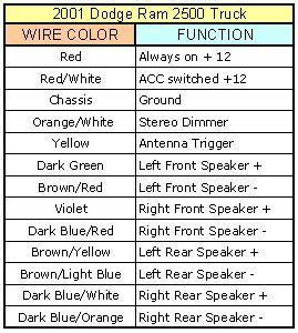picture of a 2001 dodge truck wiring harness yv 4819  2001 dodge ram wiring schematic download diagram  2001 dodge ram wiring schematic