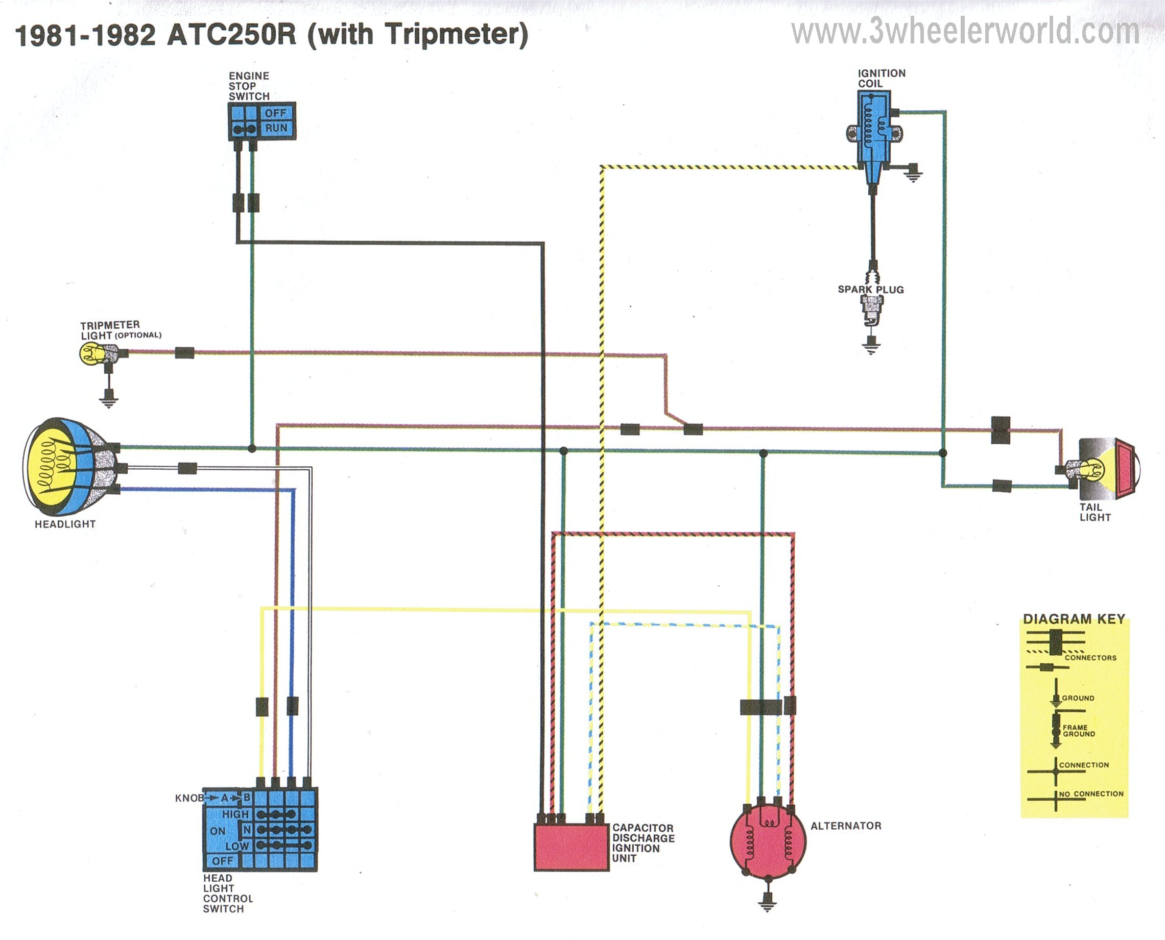 Fine Atc 70 Wiring Diagram Honda Atc 110 Ignition Coil Polaris Scrambler Wiring Cloud Onicaxeromohammedshrineorg
