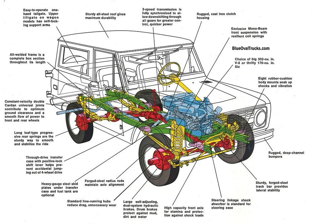 [DIAGRAM_09CH]  1969 Ford Bronco Engine Diagram -1984 Jeep Wiring Diagram | Begeboy Wiring  Diagram Source | 1969 Ford Bronco Engine Diagram |  | Begeboy Wiring Diagram Source
