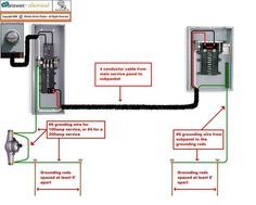 Superb Detached Garage Wiring Details Wiring Diagram Sq Wiring Cloud Itislusmarecoveryedborg