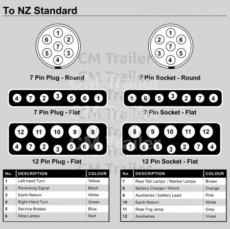 Cool Typical Trailer Wiring Diagram Cm Trailer Parts New Zealand Wiring Cloud Ostrrenstrafr09Org