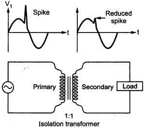 Marvelous Isolation Transformer Wiring Diagram Wiring Diagram Data Schema Wiring Cloud Onicaxeromohammedshrineorg
