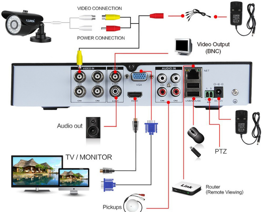 ptz security system wiring diagrams wiring a home camera system e1 wiring diagram  wiring a home camera system e1 wiring
