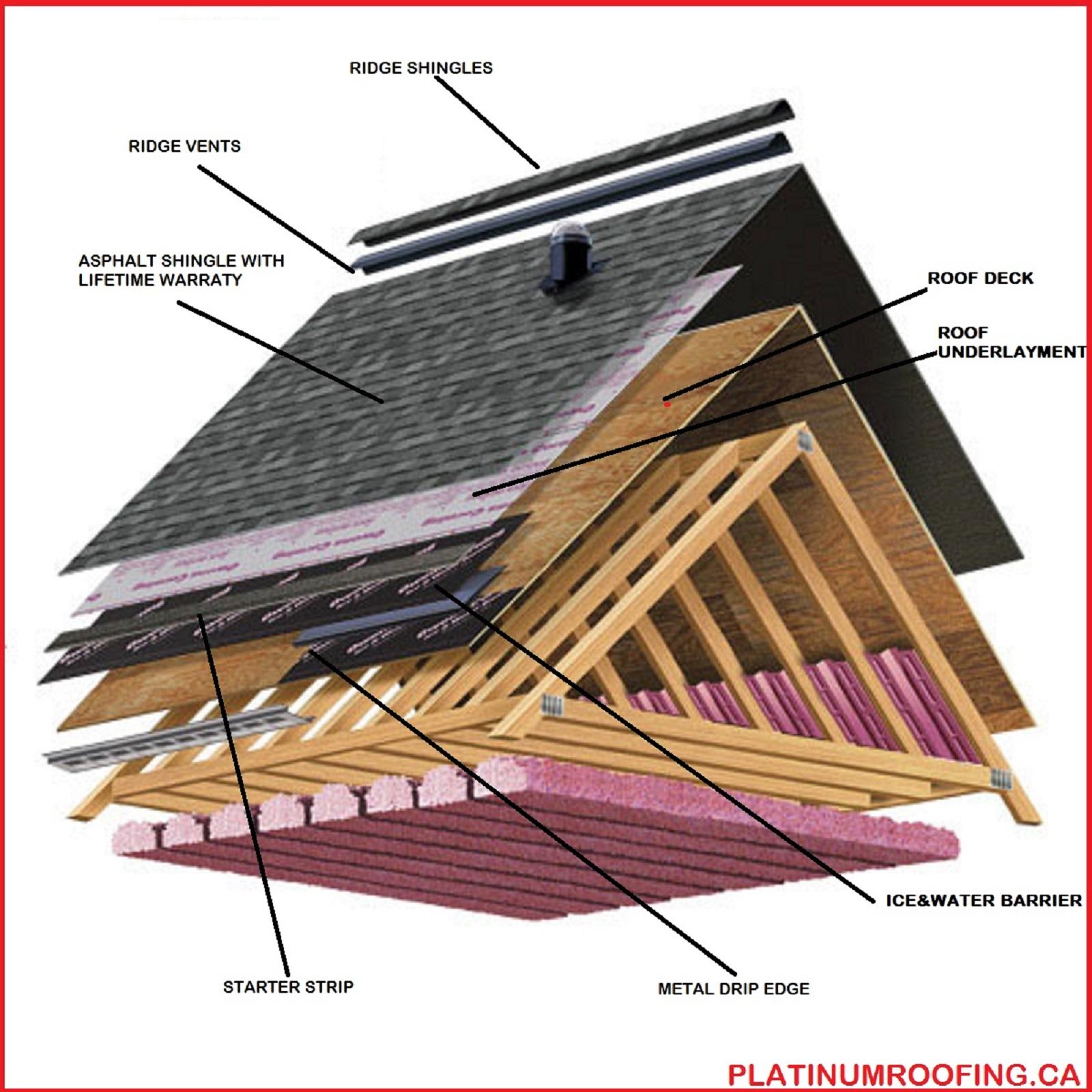 Surprising Residential Roof Replacment Calgary Platinum Roofing Wiring Cloud Staixaidewilluminateatxorg