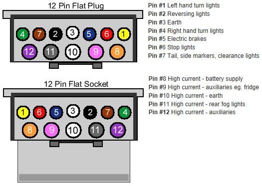 rz_4955] trailer plug wiring diagram likewise 12 pin trailer plug wiring  wiring diagram  spoat meric eumqu capem mohammedshrine librar wiring 101