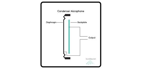 Wondrous Condenser Mic Diagram Basic Electronics Wiring Diagram Wiring Cloud Dulfrecoveryedborg