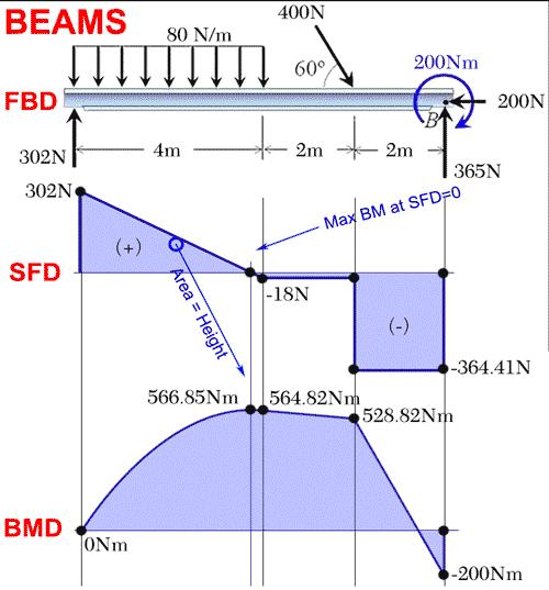 Cool Shear Strength Diagram Pictures Basic Electronics Wiring Diagram Wiring Cloud Counpengheilarigresichrocarnosporgarnagrebsunhorelemohammedshrineorg