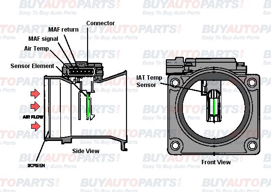 [DIAGRAM_1CA]  VK_8316] Maf Sensor Wiring Diagram On Pontiac M Air Flow Sensor Wiring  Diagram Free Diagram | Vibe Wiring Maf Sensor Diagram |  | Osoph Emba Mohammedshrine Librar Wiring 101