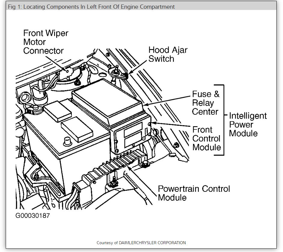 Fuse Box On Chrysler Grand Voyager   Fusebox and Wiring Diagram ...