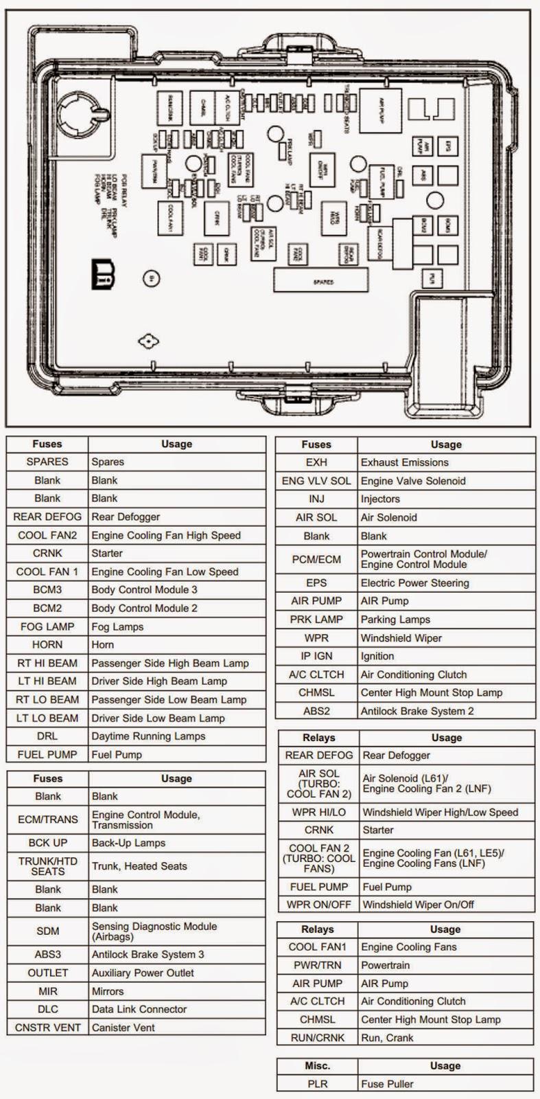 2006 chevy hhr interior fuse box diagram